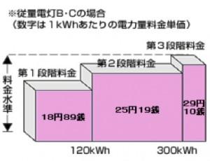 三段階料金 図1
