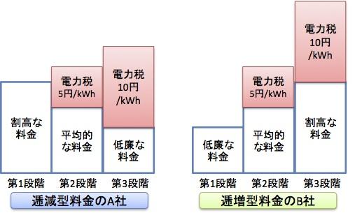 三段階料金 図2