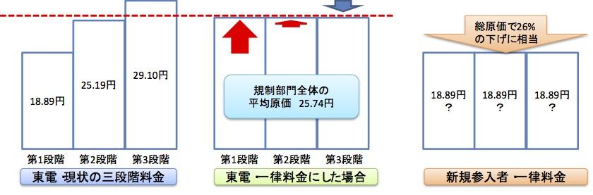 三段階料金 図3