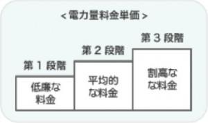 三段階料金 図4