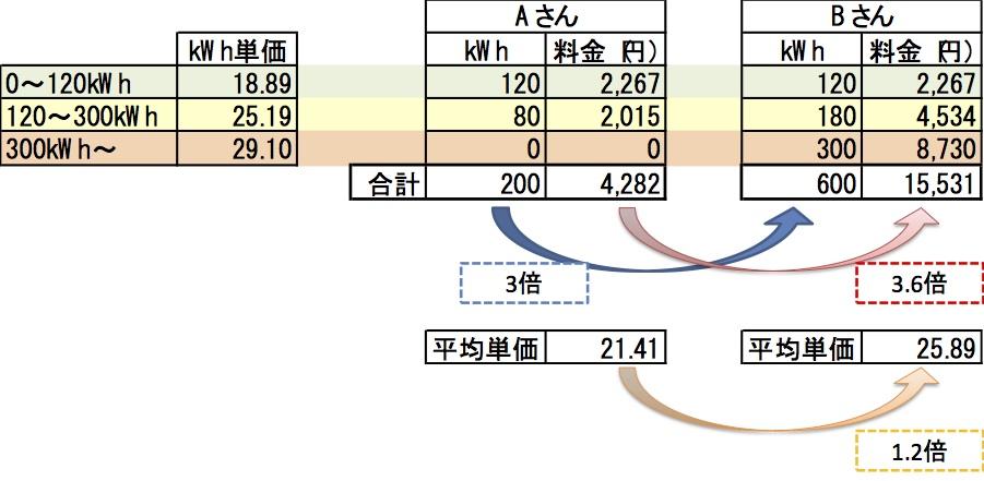 三段階料金 図6