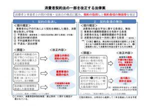 消費者契約法の一部を改正する法律案