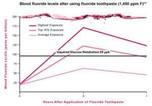 bloodfluoridelevelsafterusingfluoridetoothpaste